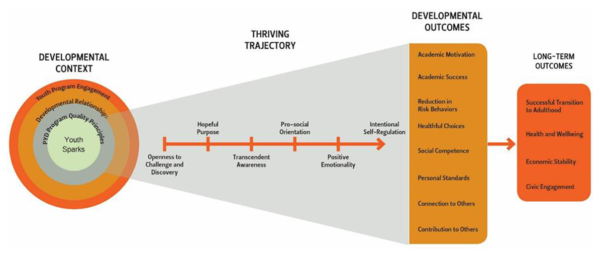 The 4-H Thriving Model