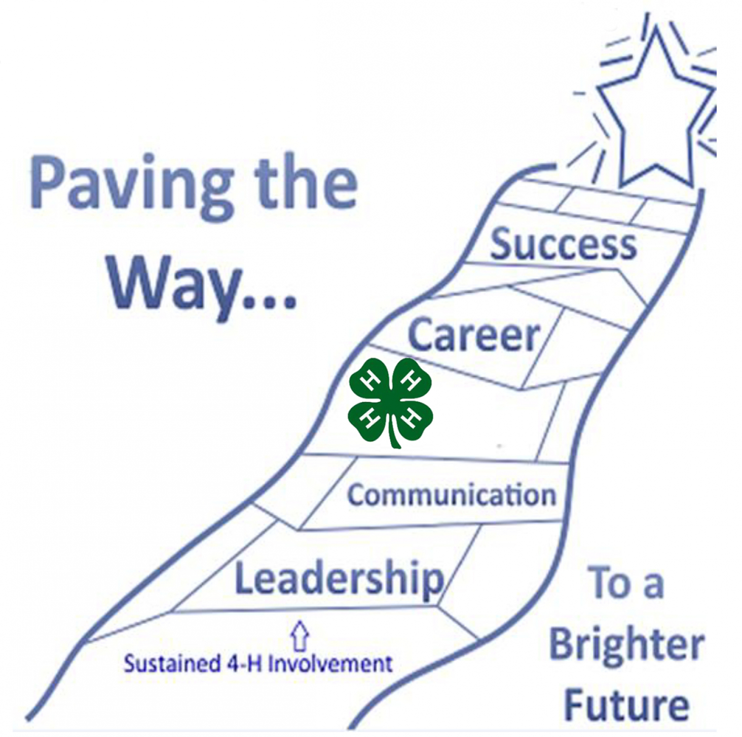 Paving The Way - Pathways to Sustained 4-H Involvement