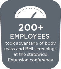 200+ Employees | BMI screenings