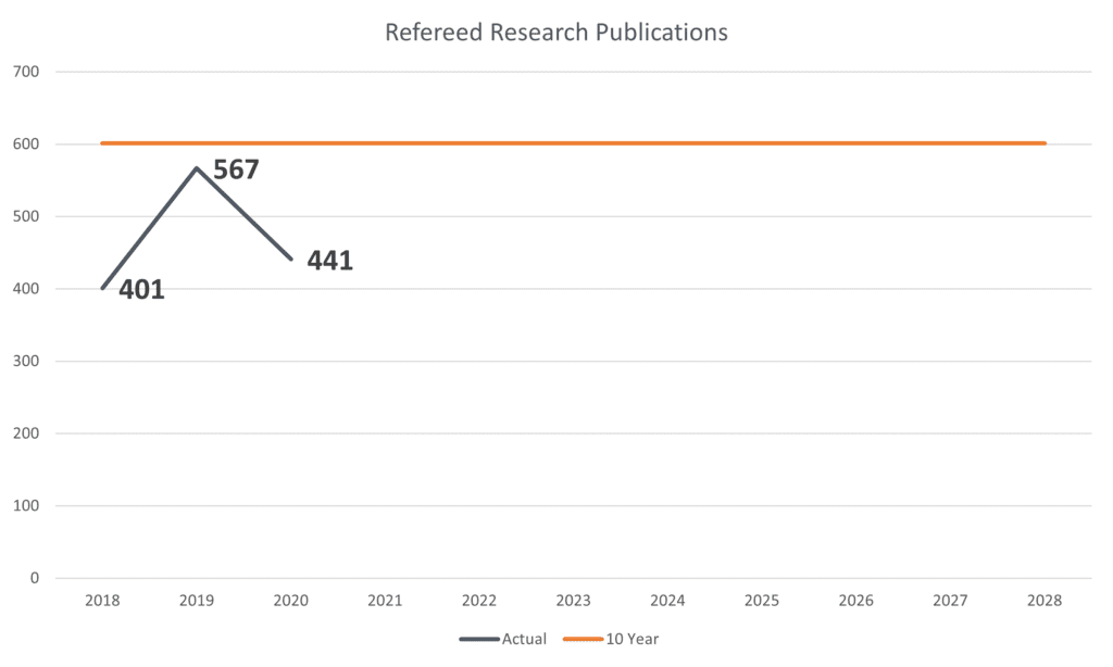 Burn-up chart showing progress for Refereed Research Publications