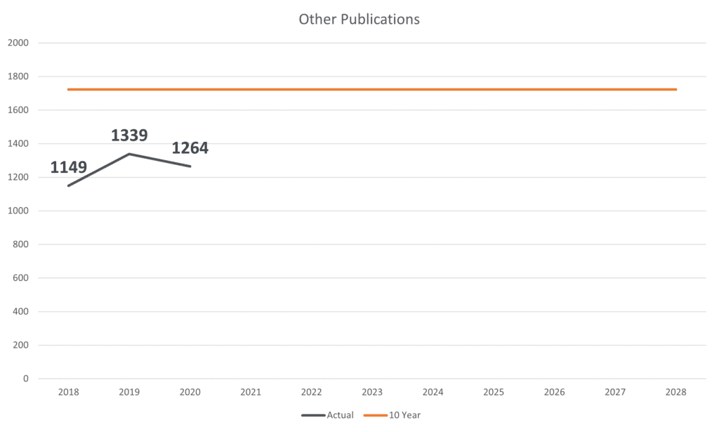 Burn-up chart showing progress of Other Publications goal