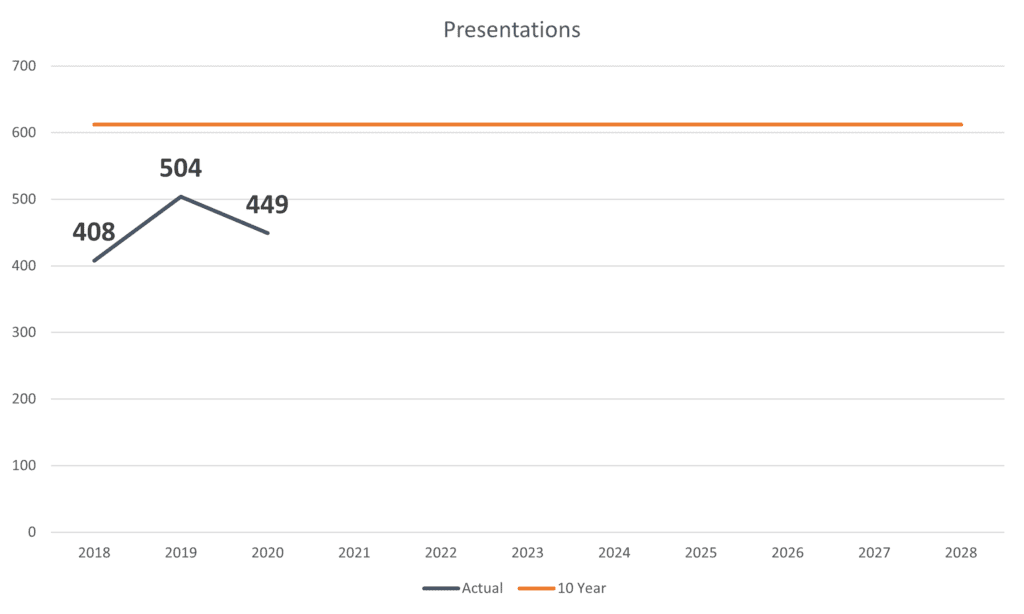 Burn-up chart showing progress of the Presentations goal